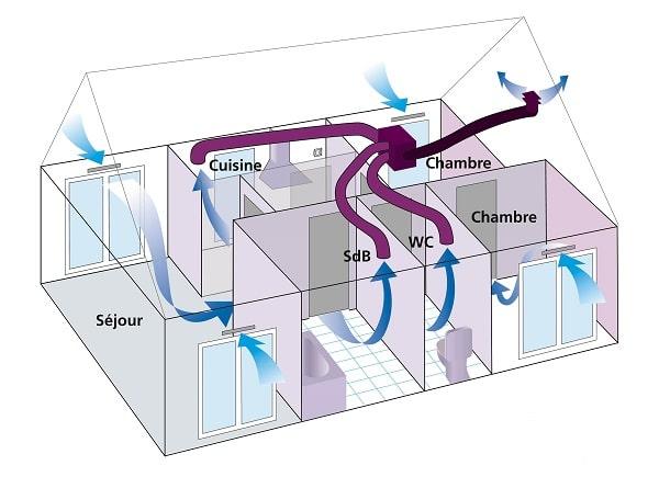 système de ventilation mécanique contrôlée
